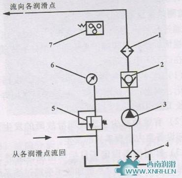 稀油集中润滑系统