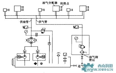 连铸机油气润滑系统工作原理
