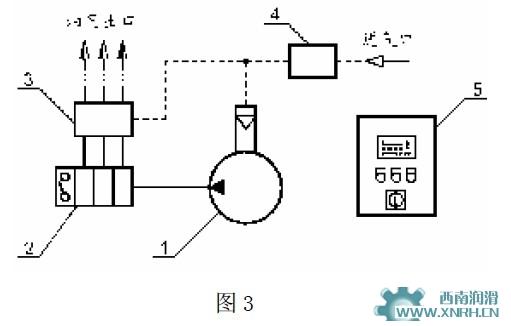的示意图。 根据整个被润滑设备的需油量和事先设定的工作程序接通油泵(1),该油泵可以是气动泵,也可以是齿轮泵。润滑油经递进式分配器(2)精确计量和分配后被输送到与压缩空气网络相连接的油气混合块(3)中,并在油气混合块中与压缩空气混合形成油气流进入油气管道,压缩空气经过压缩空气处理装置(4)进行处理。在油气管道中, 由于压缩空气的作用,使润滑油沿着管道内壁波浪形地向前移动,并逐渐形成一层薄薄的连续油膜。 经油气混合块混合而形成的油气流通过油气分配器的分配,最后以一股极其精细的连续油滴流喷射到润滑点。油气分配