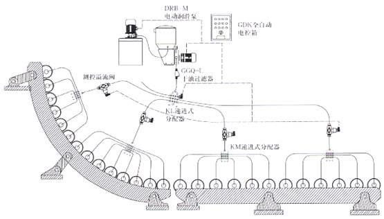 系统使用单管供油,润滑泵输出油脂经由一级母分配器多路循环供给下一级子分配器,子分配器多路循环供给润滑点,根据设备需要可继续供给下一级孙分配器(最多可接三级),再由孙分配器多路循环供给润滑点。 系统依手动和电动不同在管路和分配器上安装监测装置,能更好的反应运行状况。 递进式分配器每组中有一个活动柱塞,此柱塞受加压润滑剂的推动做往返动作。当润滑脂经管路到达递进式分配器时,第一组柱塞被润滑剂推动,但第一组柱塞被润滑剂推到极限时正好是第二组柱塞油路打开,所有柱塞作依次的动作。柱塞孔通过中间通道直接和进油口连通,并