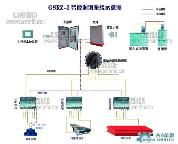 GSRZ-I智能润滑系统
