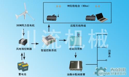 CLFN系列风电智能润滑系统