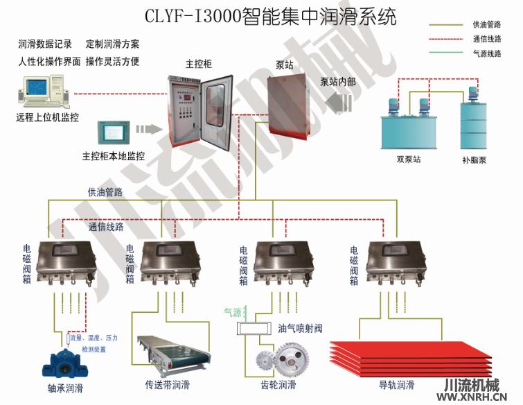 CLYF-i3000智能集中w88登录系统